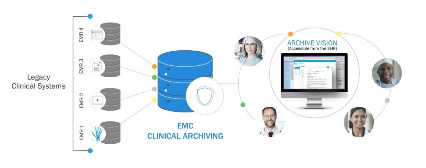 bcs-clinical-archiving