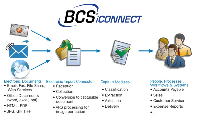Email Import Connector - BCS Systems